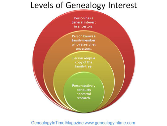 This diagram shows the major levels of interest in genealogy. When talking about the popularity of genealogy, it is important to specify what level of interest is being considered.