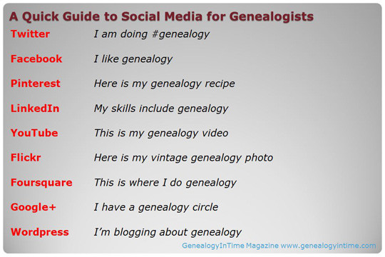 Social media is starting to play a larger role in facilitating genealogy. The image above is GenealogyInTime Magazine's quick guide to using social media for genealogy. Feel free to like, tweet, pin, copy or blog this.