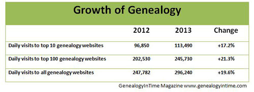 This table shows genealogy is growing at a healthy clip.