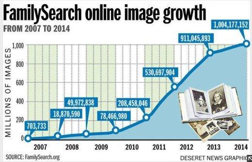 chart:  Deseret News