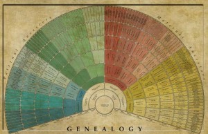 chart created by Genealogy WallCharts