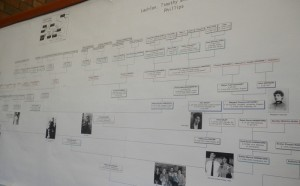 genealogy wall chart