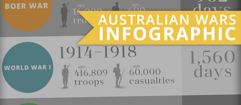 What War Was Your Australian Military Ancestor Involved In? [INFOGRAPHIC]